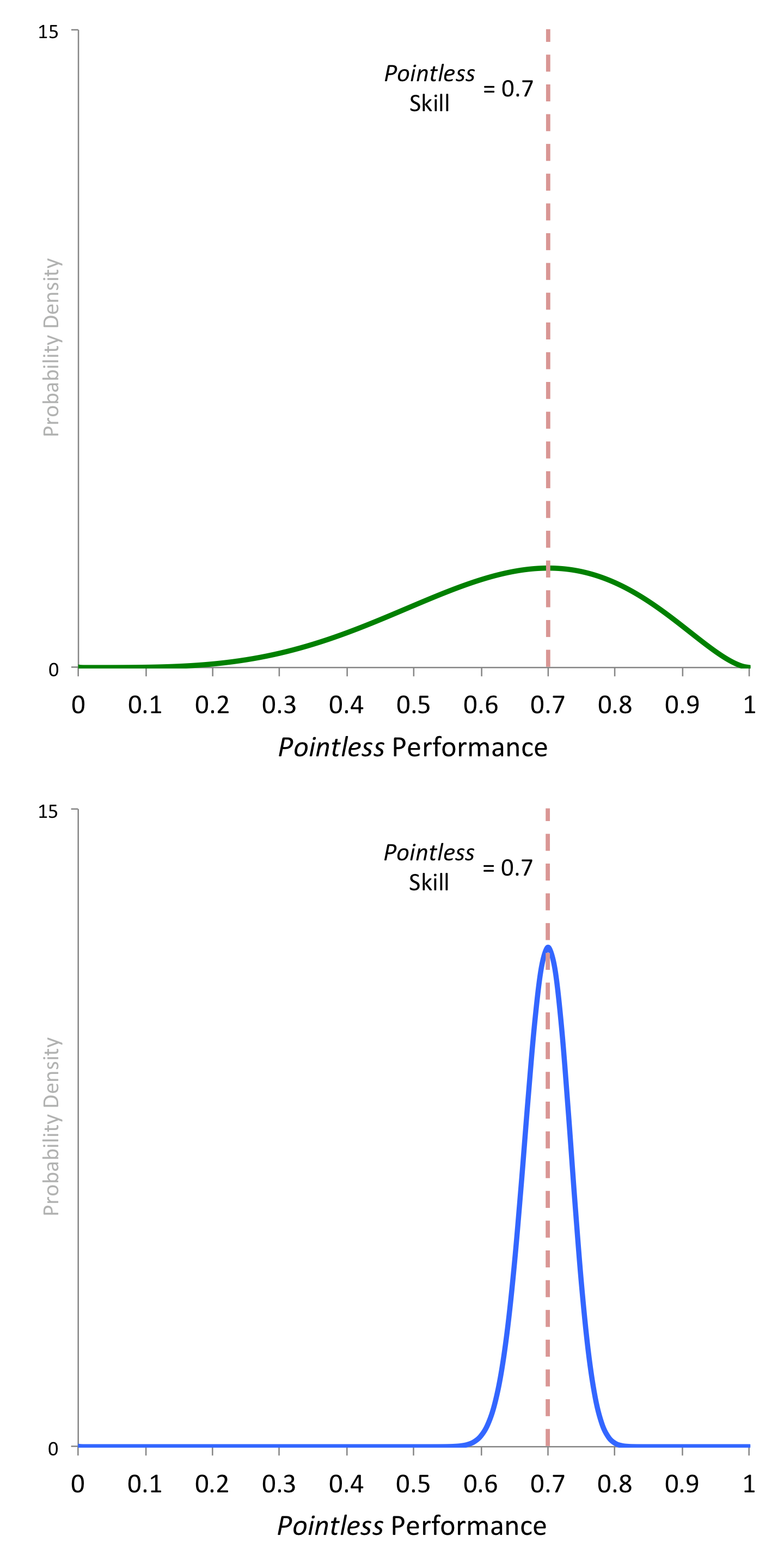 Pointless Probability Distributions