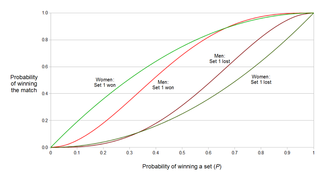 Tennis Win Graphs