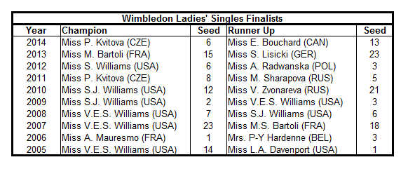 Wimbledon Ladies Singles Table