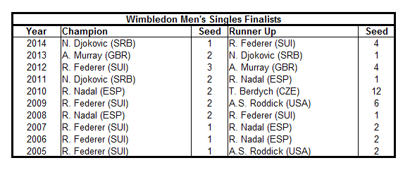 Wimbledon Mens Singles Table