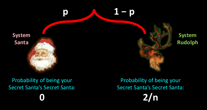 secret_santa_improvement_chart